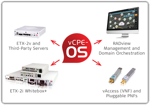vcpe-toolbox